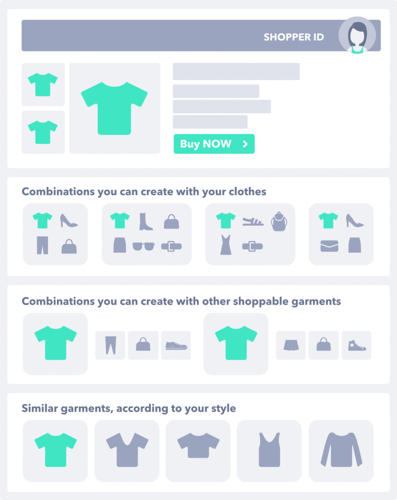 Examples of Omnichannel Personalization